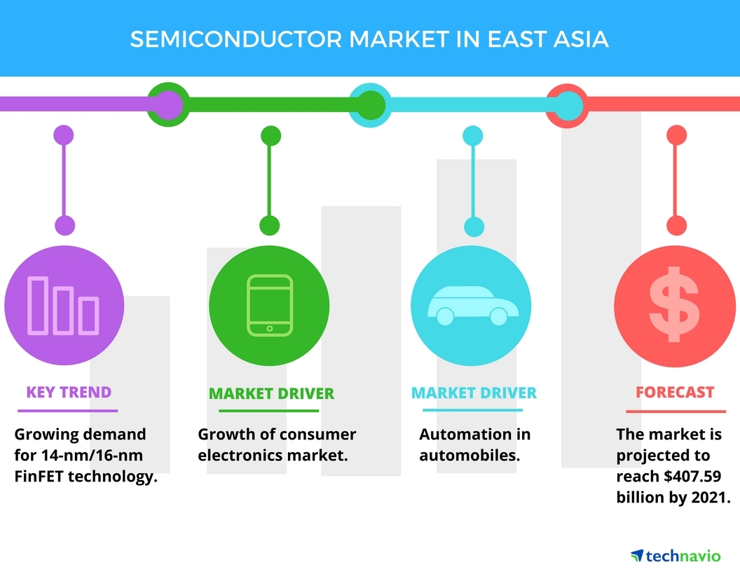 Top 5 vendors in the semiconductor market in east asia technavio full size pooptronica Images