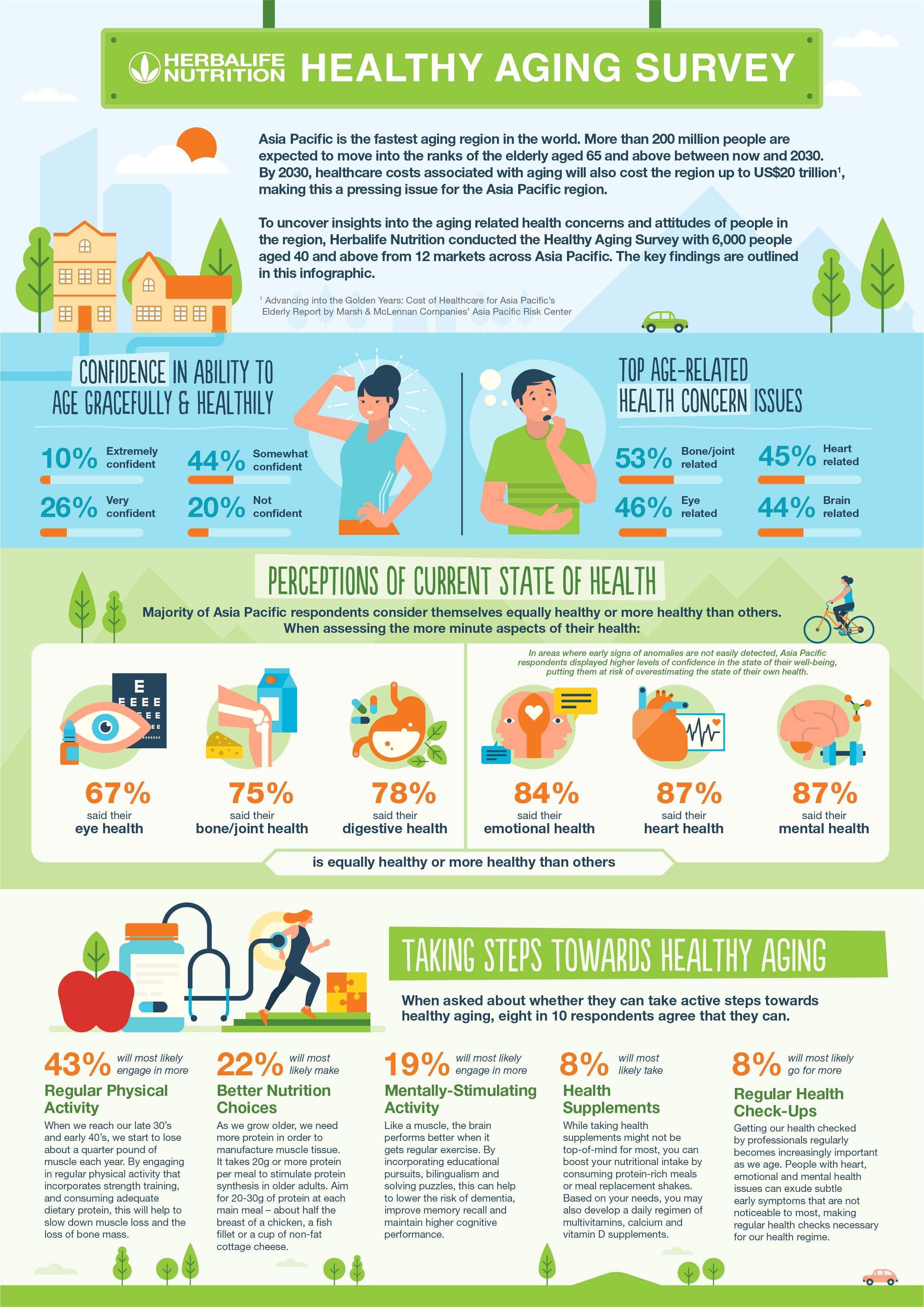 Herbalife Nutrition Survey Reveals APAC Consumers Concerned About