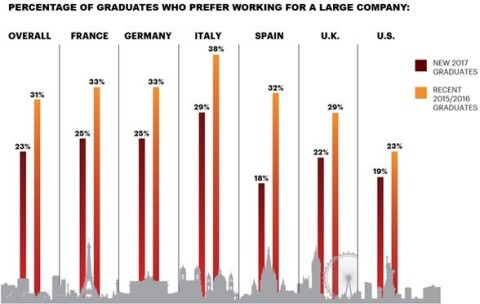 Percentage of graduates who prefer working for a large company (Graphic: Business Wire)