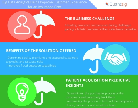 Quantzig's client, a leading insurance company, predicted risks with the help of big data analytics. ...
