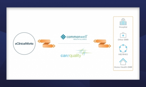 eClinicalWorks Announces Availability of Self-Activation for CommonWell Health Alliance and Carequality Interoperability (Photo: Business Wire)