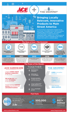 Ace Hardware Acquires Majority Stake In E-Commerce Startup, The Grommet (Graphic: Business Wire)