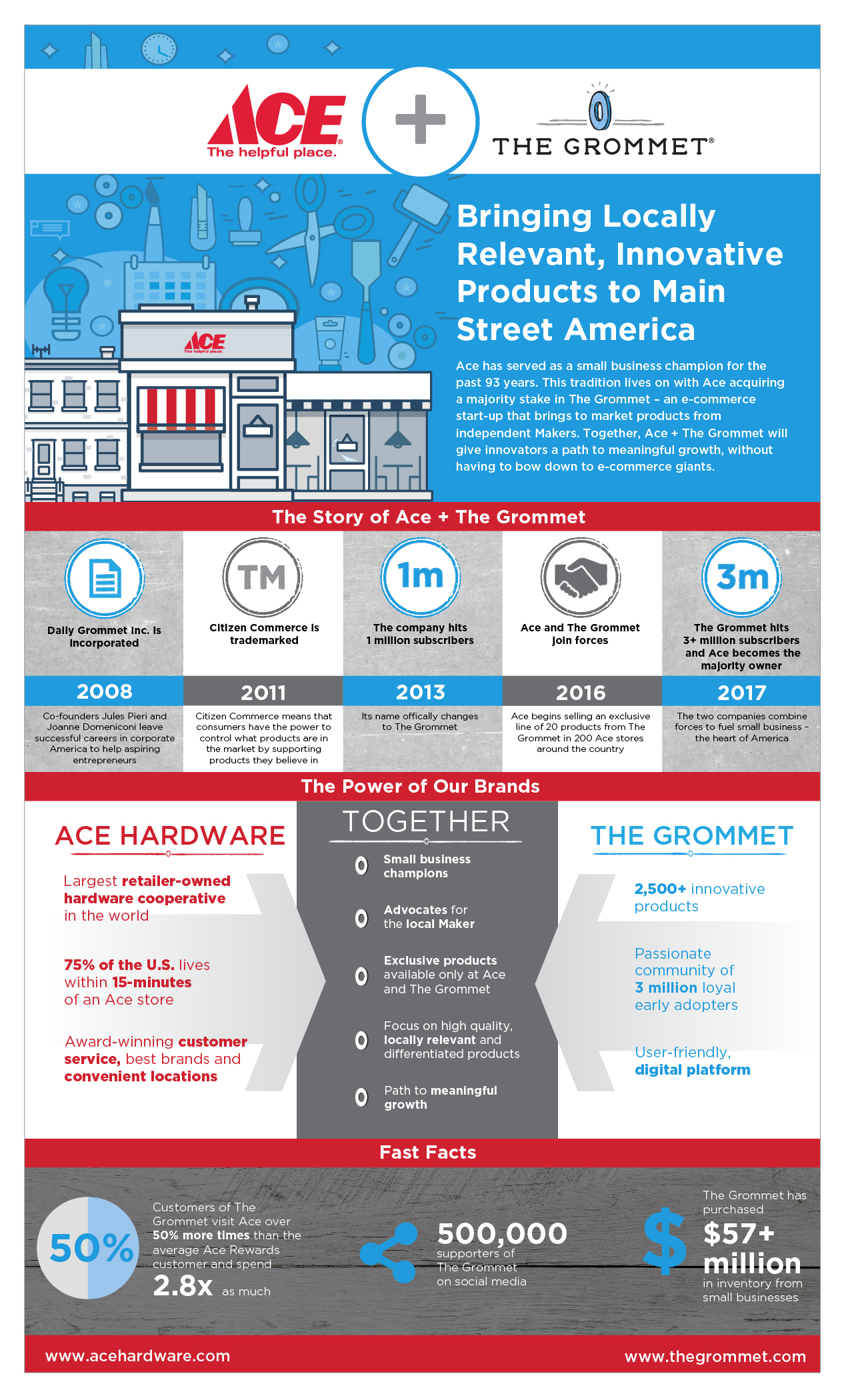 Ace Hardware Acquires Majority Stake In E-Commerce Startup, The ...