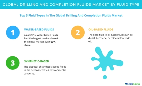 Technavio has published a new report on the global drilling and completion fluids market from 2017-2 ...