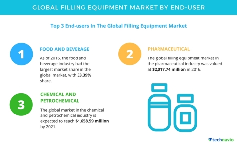 Technavio has published a new report on the global filling equipment market from 2017-2021. (Graphic ...