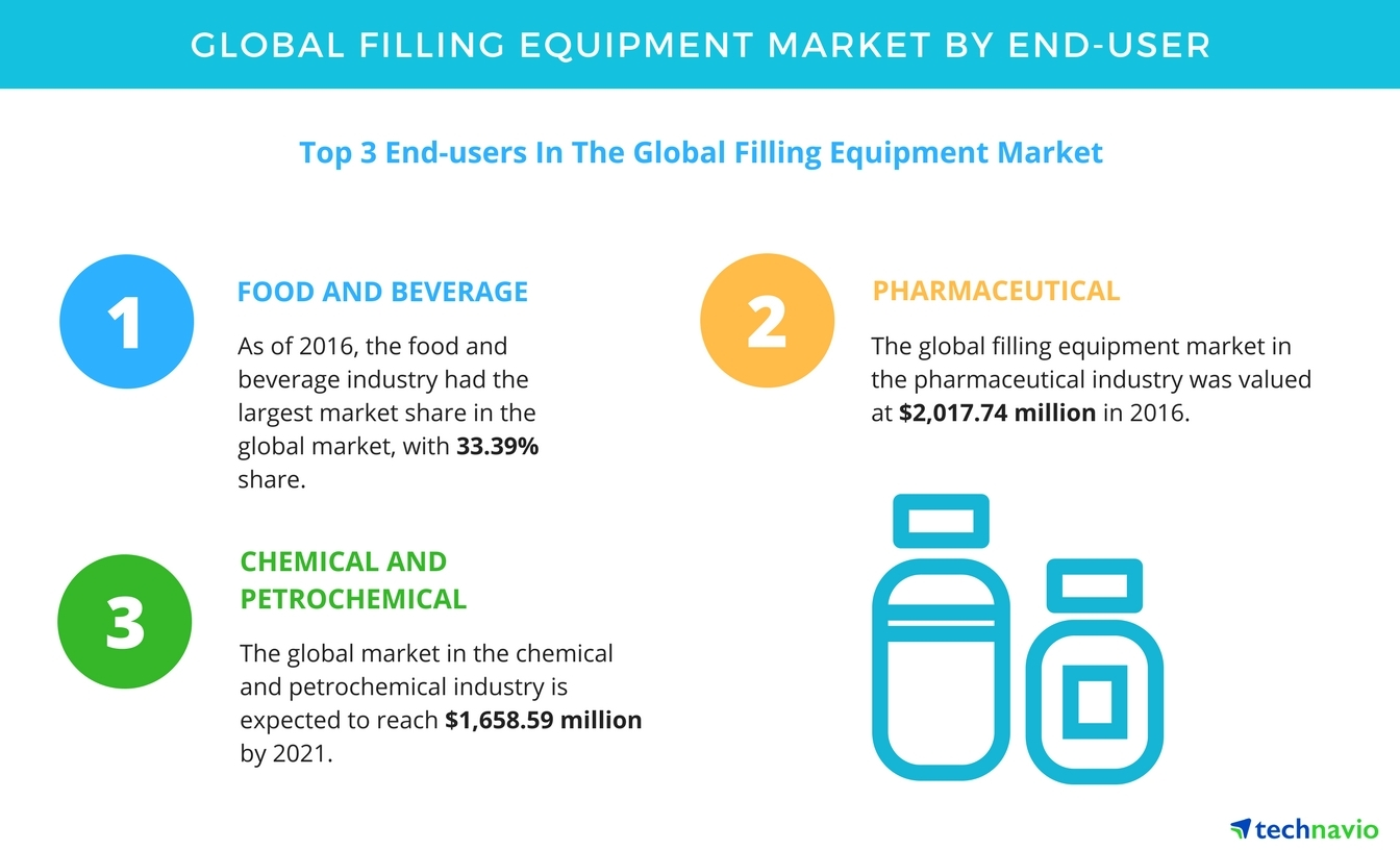 Filling Equipment Market to Witness Growth Owing to High Demand from ...