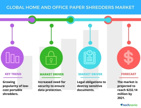 Technavio has published a new report on the global home and office paper shredders market from 2017-2021. (Graphic: Business Wire)