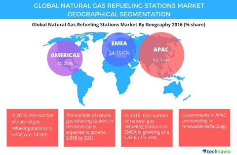 Technavio has published a new report on the global natural gas refueling stations market from 2017-2021. (Graphic: Business Wire)