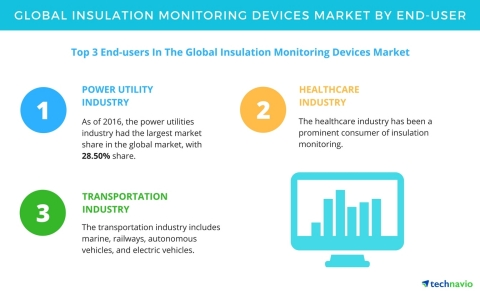 Technavio has published a new report on the global insulation monitoring devices market from 2017-2021. (Graphic: Business Wire)