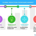 Top 3 Trends in the Global Induction Cookware Market | Technavio