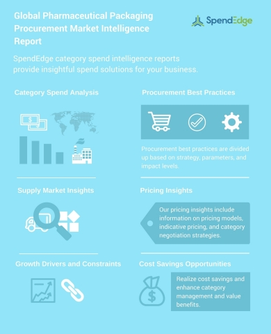 Global Pharmaceutical Packaging Procurement Market Intelligence Report (Graphic: Business Wire)