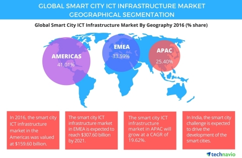 Technavio has published a new report on the global smart city ICT infrastructure market from 2017-2021. (Graphic: Business Wire)