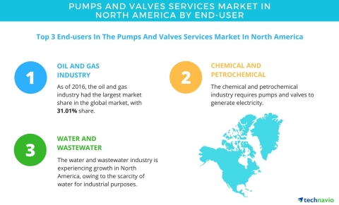 Technavio has published a new report on the pumps and valves services market in North America from 2017-2021. (Graphic: Business Wire)