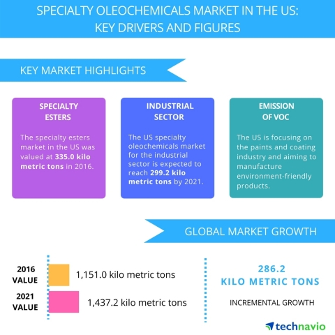 Technavio has published a new report on the specialty oleochemicals market in the US from 2017-2021. ...