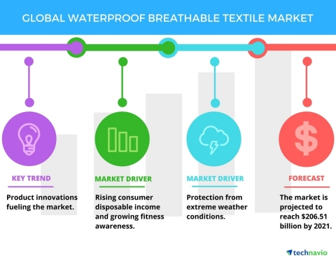 Technavio has published a new report on the global waterproof breathable textile market from 2017-2021. (Graphic: Business Wire)