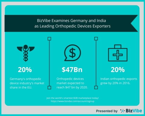 Global Orthopedic Devices Industry: BizVibe Announces Germany and India as Leading Exporters (Graphi ...