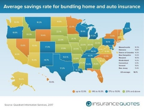 Average savings rate for bundling home and auto insurance (Graphic: Business Wire)
