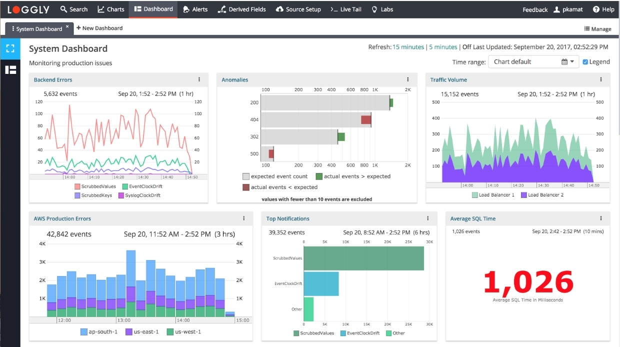 loggly connects the dots logs metrics monitoring and source