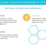 Alpha Olefins Market – Segmentation Analysis and Forecasts by Technavio