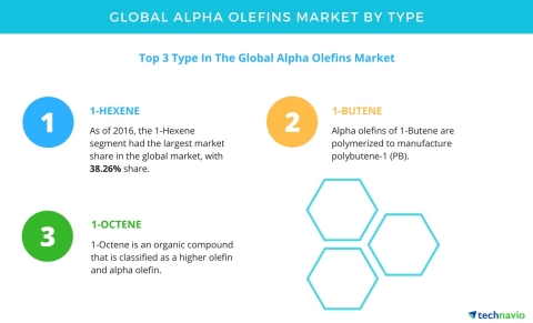 Technavio has published a new report on the global alpha olefins market from 2017-2021. (Graphic: Business Wire)