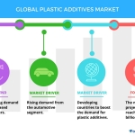 Top 7 Vendors in the Plastic Additives Market From 2017 to 2021 | Technavio