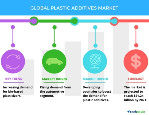 Technavio has published a new report on the global plastic additives market from 2017-2021. (Graphic: Business Wire)