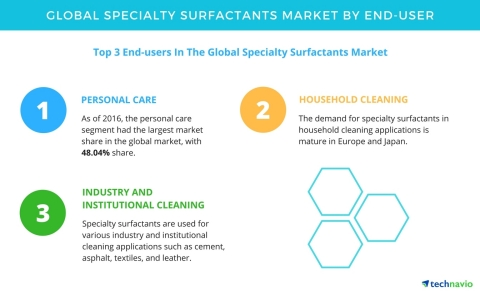 Technavio has published a new report on the global specialty surfactants market from 2017-2021. (Gra ...