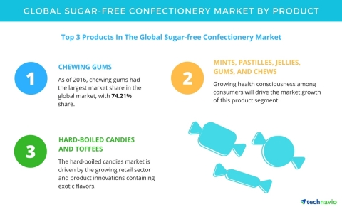 Technavio has published a new report on the global sugar-free confectionery market from 2017-2021. ( ...