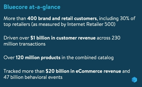 Bluecore Announces $35M Series C to Increase Growth for Retail and Brand Customers, and Accelerate Product Development (Graphic: Business Wire)