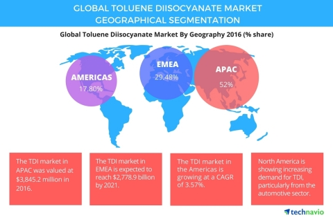 Technavio has published a new report on the global toluene diisocyanate market from 2017-2021. (Grap ...