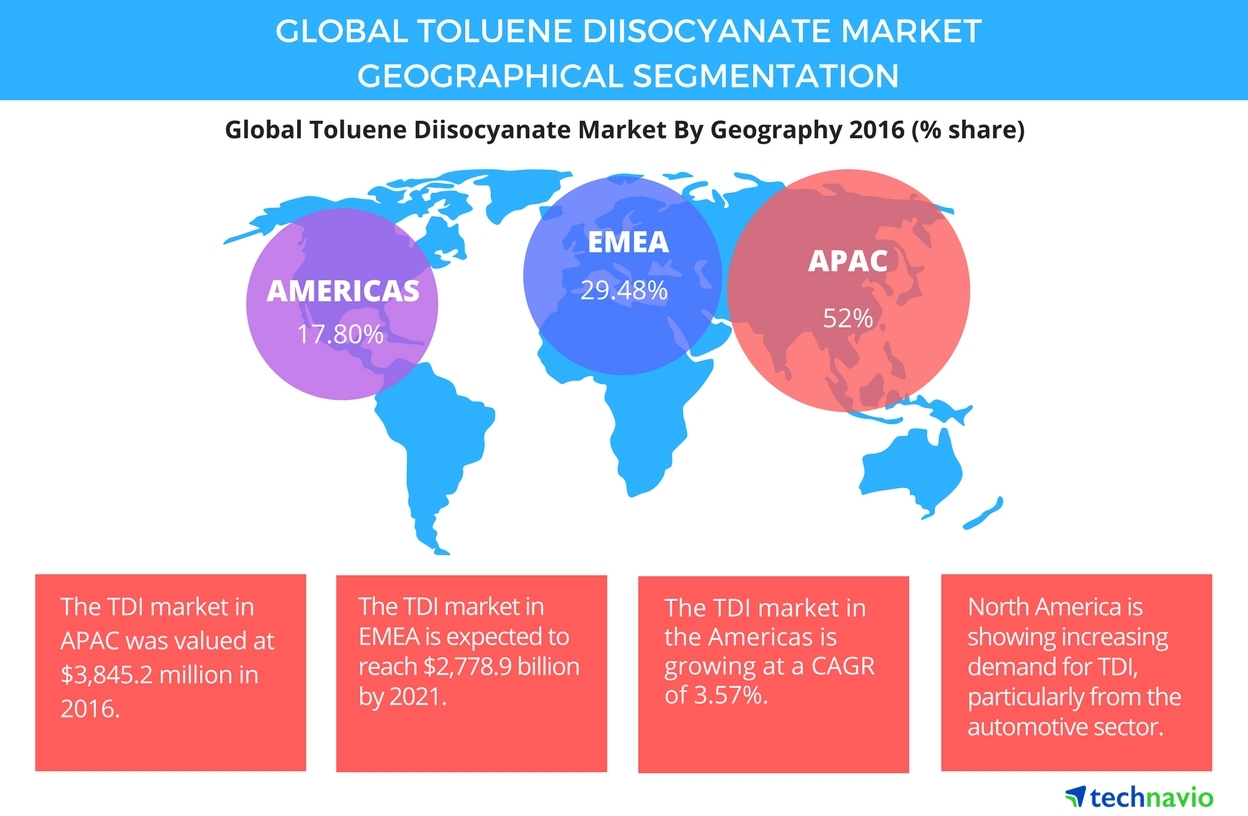 toluene diisocyanate tdi market global industry A global team of industry-recognized experts contributes (mdi) is derived from aniline (via benzene) toluene diisocyanate (tdi, also called tolylenediisocyanate) is derived from toluene the major producers of diisocyanates and polyisocyanates are bayer materialscience, wanhua chemicals.
