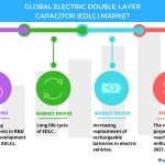 Top 7 Vendors in the Electric Double-layer Capacitor Market From 2017 to 2021 | Technavio