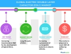 Technavio has published a new report on the global electric double-layer capacitor market from 2017-2021. (Graphic: Business Wire)