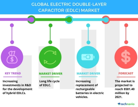Technavio has published a new report on the global electric double-layer capacitor market from 2017- ...