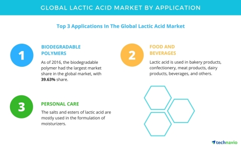 Technavio has published a new report on the global lactic acid market from 2017-2021. (Graphic: Business Wire)