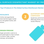 Surface Disinfectant Market – Segmentation Analysis and Forecasts by Technavio
