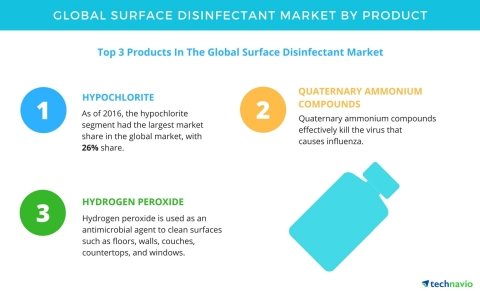 Technavio has published a new report on the global surface disinfectant market from 2017-2021. (Graphic: Business Wire)