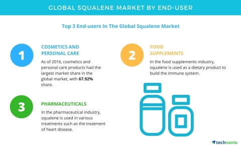 Technavio has published a new report on the global squalene market from 2017-2021. (Graphic: Business Wire)