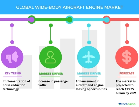 Technavio has published a new report on the global wide-body aircraft engine market from 2017-2021. (Graphic: Business Wire)
