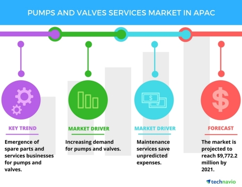 Technavio has published a new report on the pumps and valves services market in APAC from 2017-2021. (Graphic: Business Wire)