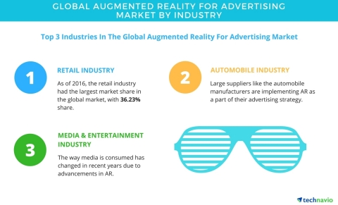 Technavio has published a new report on the global augmented reality for advertising market from 201 ...