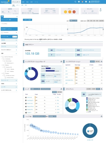 A look at Aerohive's dashboard. (Photo: Business Wire)