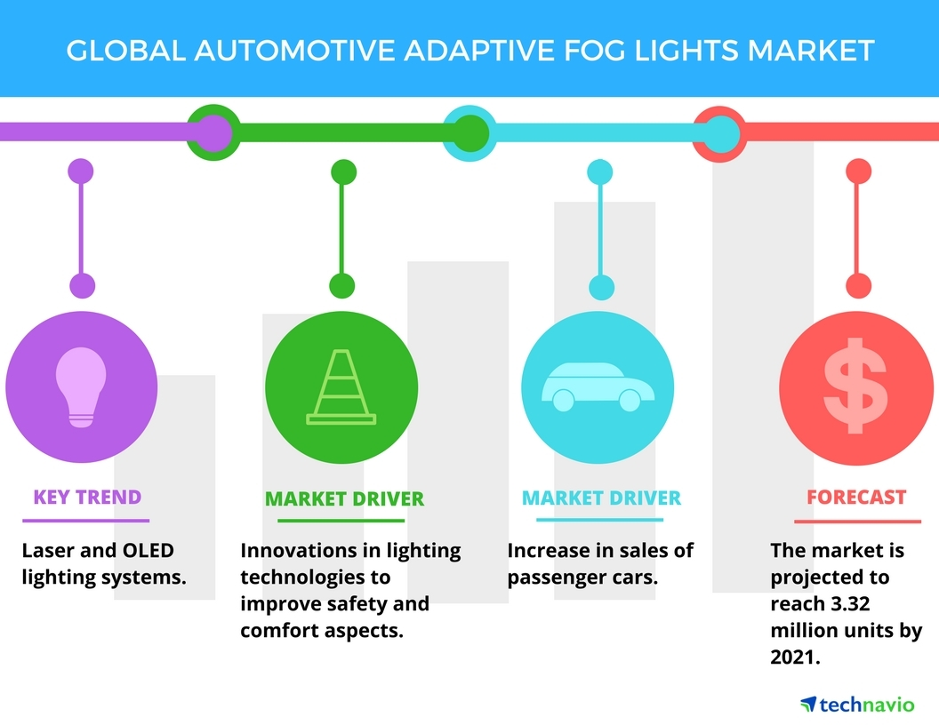 Top 5 Vendors in the Automotive Adaptive Fog Lights Market from 2017 to  2021 | Technavio | Business Wire