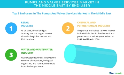 Technavio has published a new report on the pumps and valves services market in the Middle East from 2017-2021. (Graphic: Business Wire)