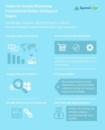 Global Air Quality Monitoring Procurement Market Intelligence Report (Graphic: Business Wire)