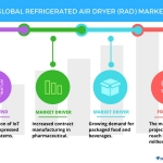 Refrigerated Air Dryer Market – Drivers and Forecasts by Technavio