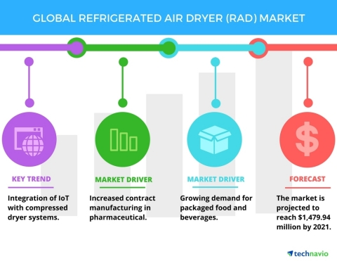 Technavio has published a new report on the global refrigerated air dryer (RAD) market from 2017-2021. (Graphic: Business Wire)