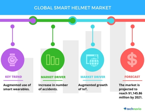 Technavio has published a new report on the global smart helmet market from 2017-2021. (Graphic: Bus ...