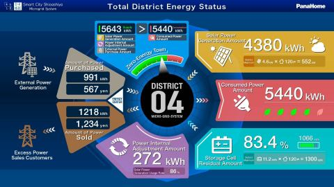 Microgrid System for Smart City Shioashiya Solar-Shima (Graphic: Business Wire)