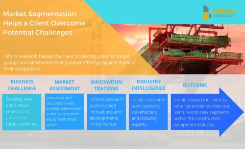 Market Segmentation Helps a Leading Construction Equipment Rental Firm Overcome Potential Challenges. (Graphic: Business Wire)